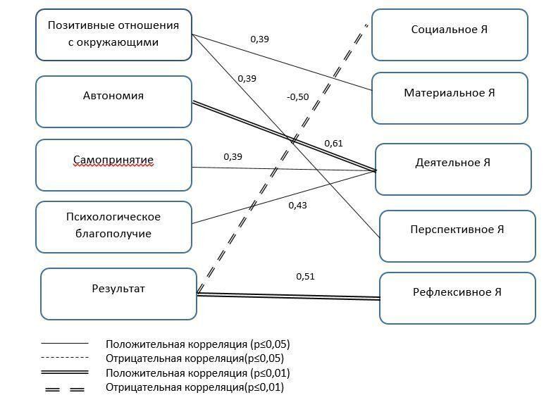 Корреляционный анализ курсовая работа 2066